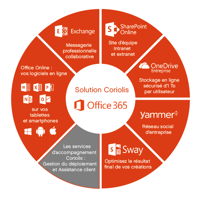 Schèma Office 365