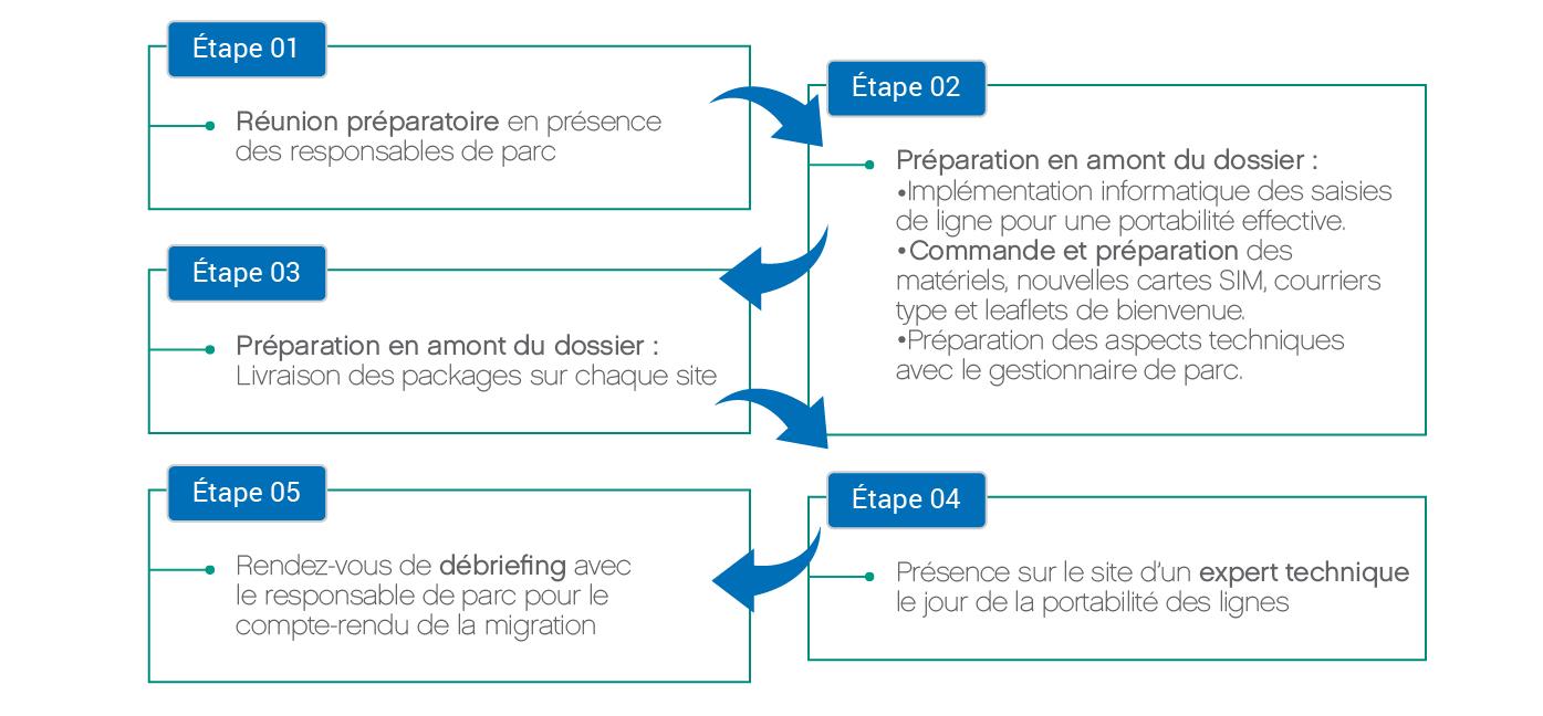 Schéma services de deploiement 1