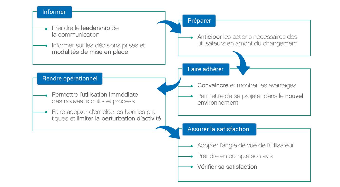 Schéma services de deploiement 2